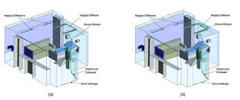 HVAC Systems Planning For Hybrid Operating RoomsOperating Room Hvac Design
