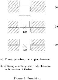 when a hole is reamed in metal to size it is esdep lecture note wg18