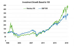 Skip The Dishes Stock Chart Leveraging A Growing Segment Of Nasdaq 100 Funds Nasdaq