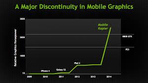 Mobile Gpu Chart Nvidia Demonstrates Logan Soc 1w Kepler Shipping In 1h