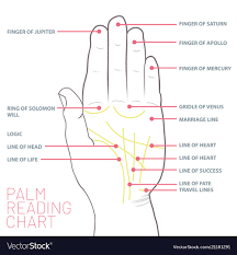 Palm Reading Chart Palmistry Map Of The Palms
