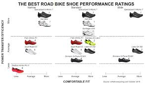 The Best Road Bike Shoes In The Know Cycling