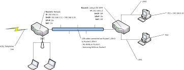 networking port forwarding with two routers and two machines what does port forwarding do for ps4 at Port Forwarding Diagram