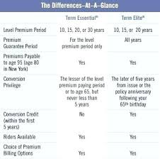Comparing Life Insurance Quotes Custom Compare Life Insurance Quotes Quote Comparison And Prudential Term