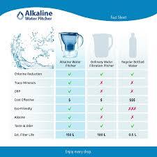 portable water filter diagram. KCASA KC-WPR01 3.5 Liters Alkaline Water Pitcher Portable Activated Carbon Filter Purifier Diagram