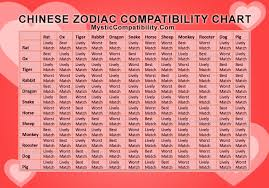 Astrology Compatibility Chart By Date Of Birth Chinese Zodiac Compatibility