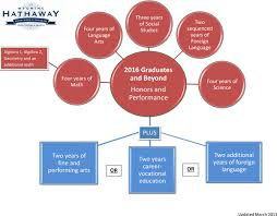 Hathaway Scholarship Chart Graduate Requirements 2016 Beyond Wyoming Department Of