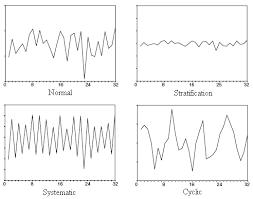 Shewhart Control Chart Patterns Download Scientific Diagram