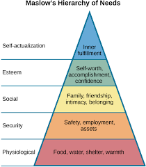 maslow s hierarchy of needs by openstax page com a triangle is divided vertically into five sections corresponding labels inside and outside of the maslow s hierarchy of needs