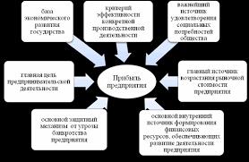Дипломная работа Повышение прибыли предприятия в современных  С помощью рисунка 1 1 рассмотрим роль прибыли предприятия в современных условиях 14 с 148