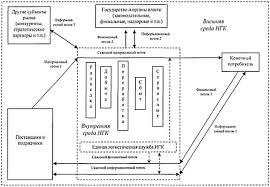 Реферат Организация логистической цепи в деятельности предприятий  Движение потоковых процессов в нефтегазовой компании