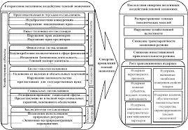 Минимизация негативного воздействия теневой экономики на социально  Воздействие теневой экономики на социально экономическое развитие региона