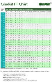 Electrical Box Fill Chart Electrical Conduit Electrical Conduit Fill Chart