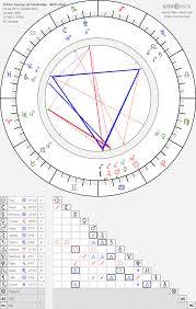 Prince George Of Cambridge Birth Chart Horoscope Date Of