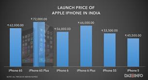 Iphone Price Chart In India Apple Iphone 6s Price In India Marketing Genius Or Madness
