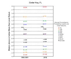 Tide Chart For Cedar Key Florida Exceedance Probability Levels And Tidal Datums Cedar Key