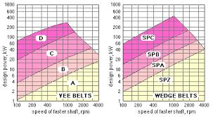 V Belt Selection Chart 50 Always Up To Date V Belt Pitch Diameter Chart