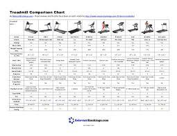Treadmill Comparison Chart 2019