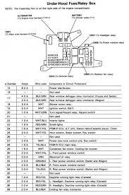accord 91 fuse box diagram honda tech regarding honda accord lx 1995 honda accord under hood fuse box diagram at 95 Honda Accord Fuse Box Diagram