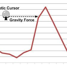 Point Figure Chart Excel Line Chart Presented In Excel Tm Fig 3 Haptic Cursor