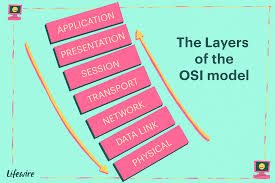The Osi Model Layers From Physical To Application