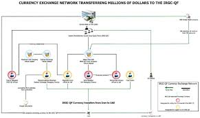 Currency Exchange Chart Us Sanctions Iran Currency Exchange Network The Iran Primer