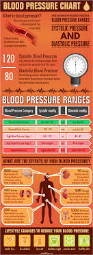 What Is The Blood Pressure Chart Blood Pressure Chart Infographic