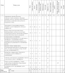Метрология стандартизация и сертификация рабочая программа  Количество часов по учебному плану