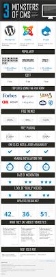 Wordpress Vs Joomla Vs Drupal Cms Comparison Chart Pc