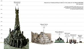 Actual Height Of Various Structures In Peter Jacksons Films
