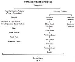 Ghee Processing Flow Chart Markets And Commodities With Flowchart