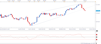 Usd Jpy Technical Analysis Approaching 110 00 As Yield