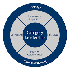 Category Leadership « The Partnering Group