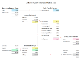 Balance Sheet Projections Links Between Financial Statements In A Business Plan