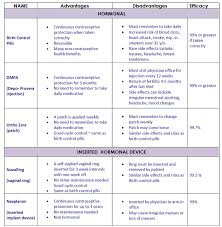 Contraception Comparison Chart Contraception Family Planning Capital Womens Care Obgyn
