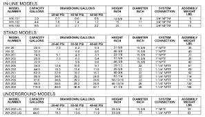 Bladder Tank Capacity Charts