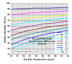 Humidity Chart Air Humidity Measured By Dry And Wet Bulb Temperature