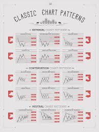 Classic Chart Patterns Graphic Day Trading Basics Bear