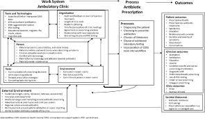 Ambulatory Antibiotic Stewardship Through A Human Factors