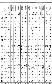 Hebrew alphabet, either of two distinct semitic alphabets—the early hebrew and the classical, or its only surviving descendant is the samaritan alphabet, still used by a few hundred samaritan jews. Cursive Hebrew Wikipedia