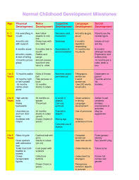 developmental milestones chart baby development chart child development pinterest baby