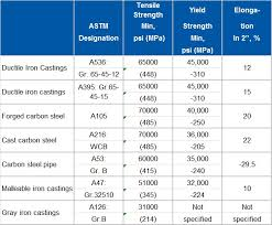 Astm Equivalent Material Chart Shurjoint Home