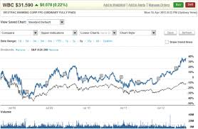 Westpac Share Price Chart Share Trading Online Trading Westpac Online Investing