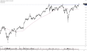 Iyf Stock Price And Chart Amex Iyf Tradingview