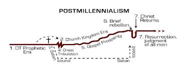 Definition Postmillennial Worldview