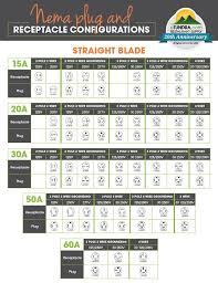Nema Plug Receptacle Configurations Straight Blade