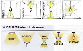 types of interior lighting. Types Of Lighting Fixtures - Google Search Interior O