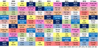 Pitch Factor Chart Factor Picking Is The New Sector Picking Seeking Alpha