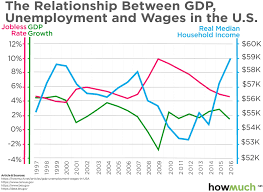 This Chart Shows How Gdp Determines Unemployment Wages