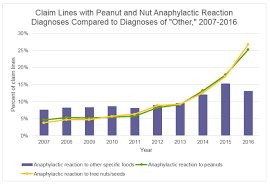 Allergic Reaction Chart Food Allergies New Data On A Growing Health Issue